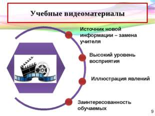 Учебные видеоматериалы Источник новой информации – замена учителя Высокий уро