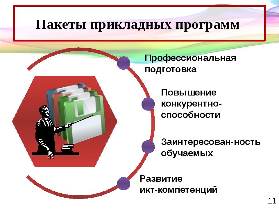 Пакеты прикладных программ Профессиональная подготовка Повышение конкурентно-...