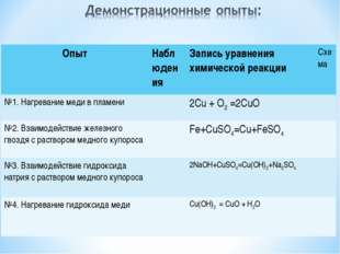 ОпытНаблюдения Запись уравнения химической реакцииСхема №1. Нагревание мед