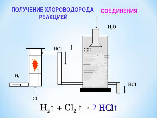 H2↑ + Cl2 ↑→ ПОЛУЧЕНИЕ ХЛОРОВОДОРОДА РЕАКЦИЕЙ СОЕДИНЕНИЯ 2 HCl↑