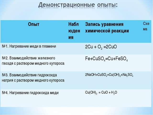 ОпытНаблюдения Запись уравнения химической реакцииСхема №1. Нагревание мед...