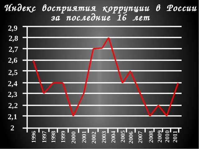 Индекс восприятия коррупции в России за последние 16 лет 2,5 2,8 2,7 2,6 2,9...