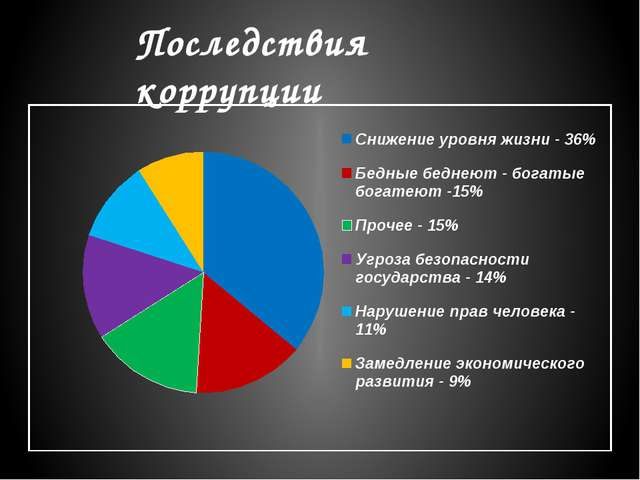 Последствия коррупции