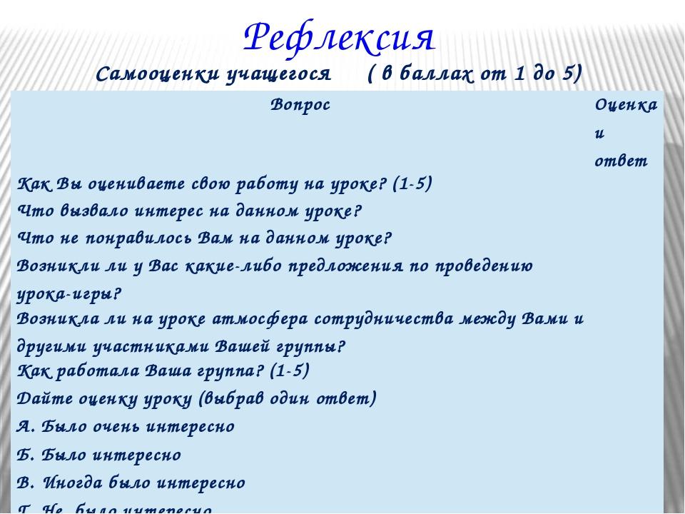 Рефлексия Самооценки учащегося ( в баллах от 1 до 5) Вопрос Оценка и ответ Ка...