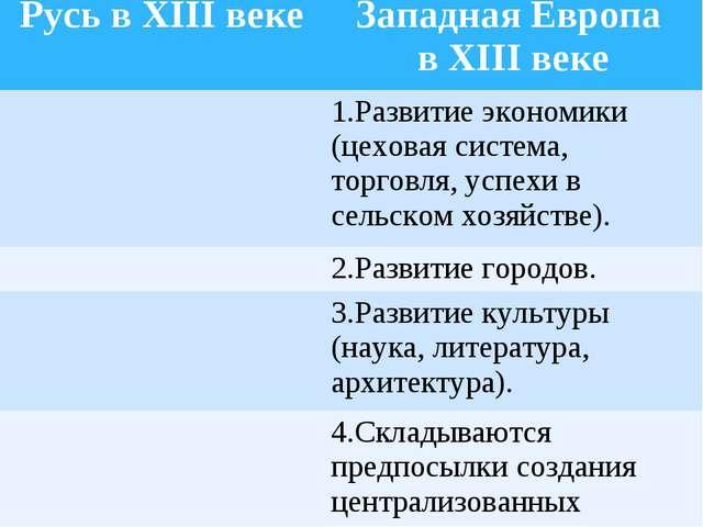 Русь в XIII векеЗападная Европа в XIII веке 1.Развитие экономики (цеховая с...