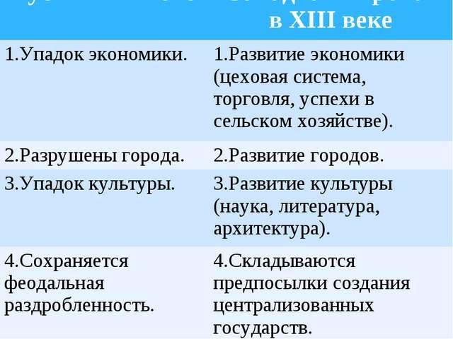 Русь в XIII векеЗападная Европа в XIII веке 1.Упадок экономики.1.Развитие э...