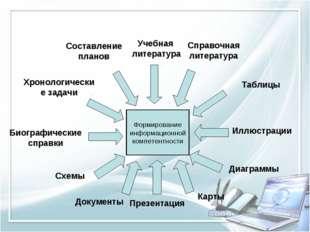 Составление планов Учебная литература Справочная литература Хронологические з