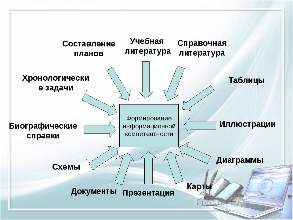 Составление планов Учебная литература Справочная литература Хронологические з...