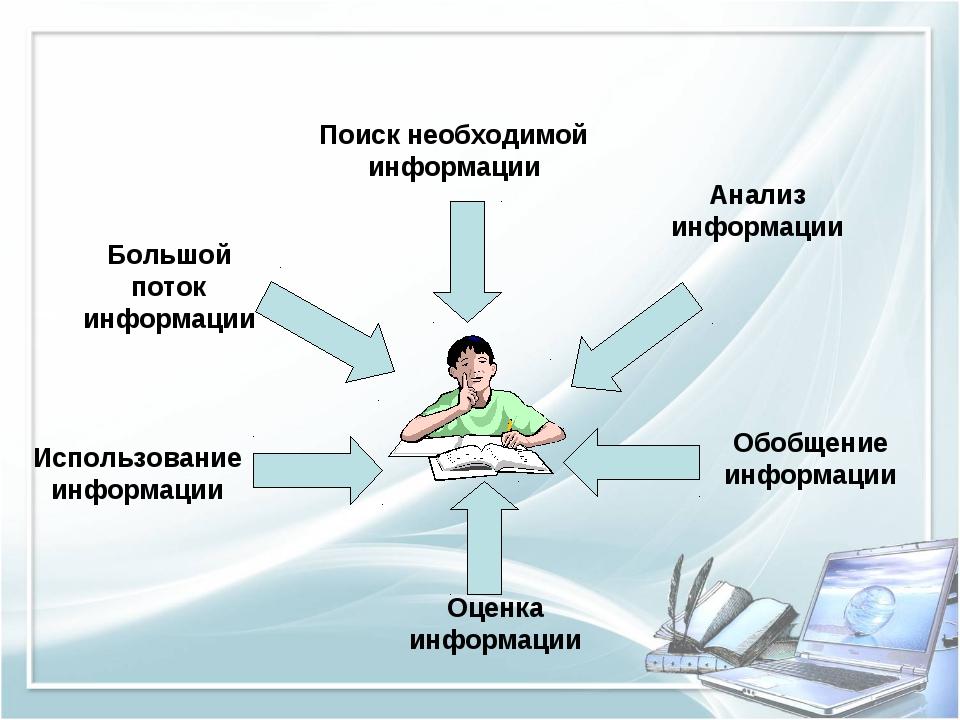 Большой поток информации Поиск необходимой информации Анализ информации Обобщ...