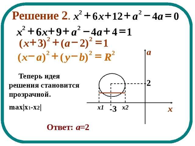 Решение 2. Теперь идея решения становится прозрачной. max x1-x2  Ответ: а=2...