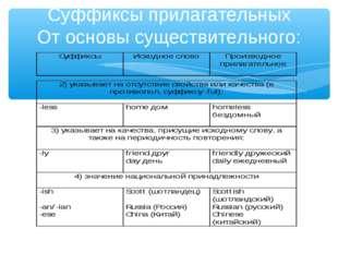 Суффиксы прилагательных От основы существительного:
