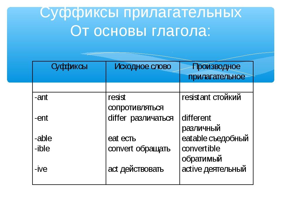 Суффиксы прилагательных От основы глагола: