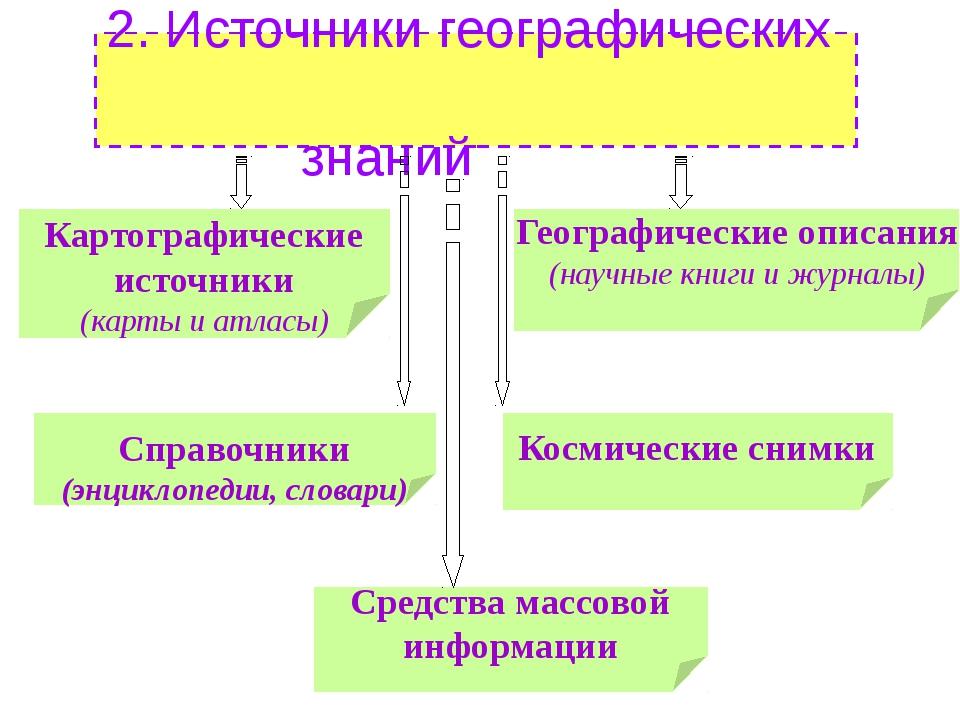 2. Источники географических знаний Картографические источники (карты и атласы...