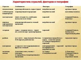 Характеристика отраслей, факторов и географии ОтраслиОсобенности ФакторыГе
