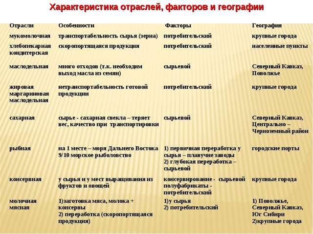 Характеристика отраслей, факторов и географии ОтраслиОсобенности ФакторыГе...