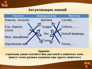 Актуализация знаний Задание: стрелками укажи соответствие растений и животных