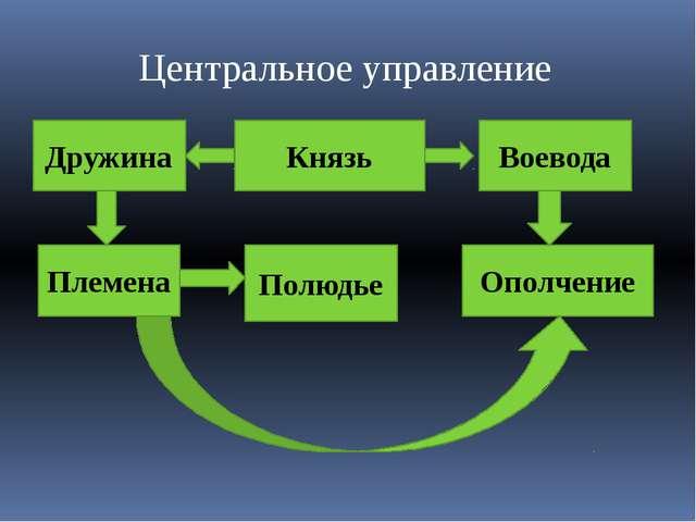 Центральное управление Князь Дружина Воевода Племена Полюдье Ополчение