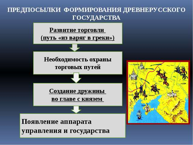 Развитие торговли (путь «из варяг в греки») Необходимость охраны торговых пут...