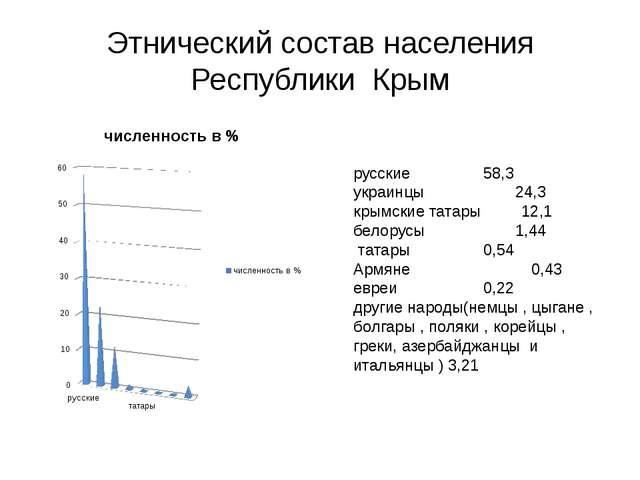 Этнический состав населения Республики Крым русские 58,3 украинцы 24,3 кры...