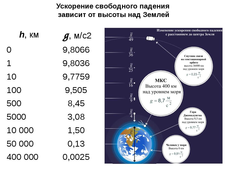 Ускорение свободного падения зависит от высоты над Землей h,км g,м/с2 0 9,806...
