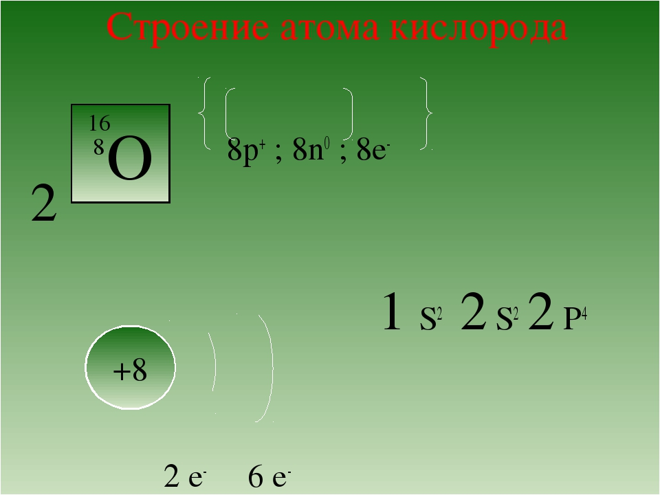 Строение атома кислорода VI А 8p+ ; 8n0 ; 8е- 2 1 S2 2 S2 2 P4 2 e- 6 e- О +...