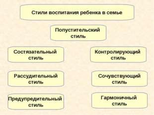 Стили воспитания ребенка в семье Попустительский стиль Контролирующий стиль С