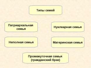 Патриархальная семья Нуклеарная семья Материнская семья Неполная семья Типы с