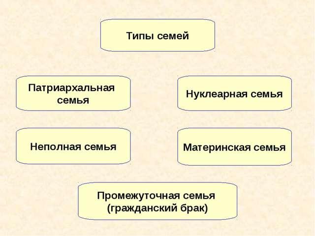 Патриархальная семья Нуклеарная семья Материнская семья Неполная семья Типы с...