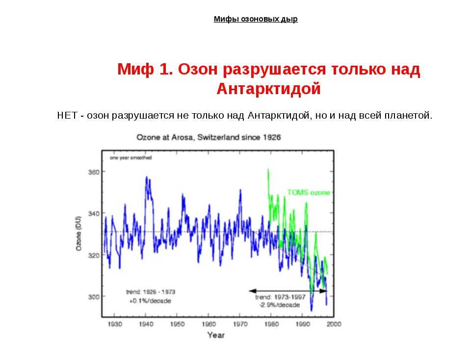 Мифы озоновых дыр Миф 1. Озон разрушается только над Антарктидой НЕТ - озон...