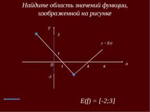 Найдите область значений функции, изображенной на рисунке x 0 1 1 4 6 3 Е(f)