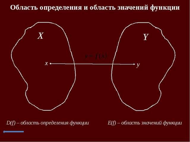 Монотонность функции x 0 y x 0 y х1 х2 f(х1) f(х2) f(x) - возрастающая f(x) –...