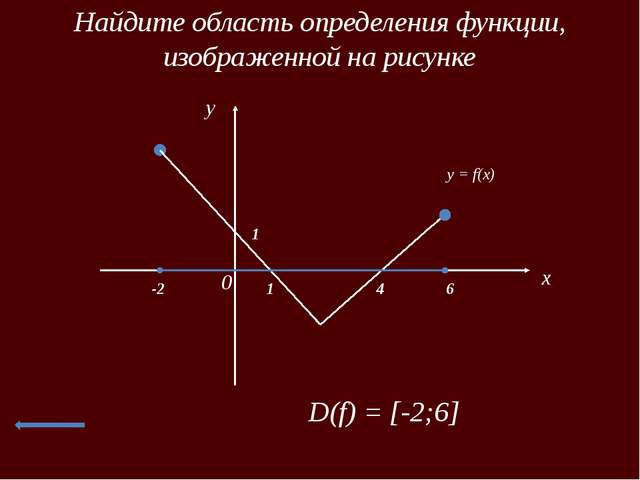 Найти промежутки возрастания и убывания функций x 0 y y = f(x) 3 -1 -3 3 -2 4...