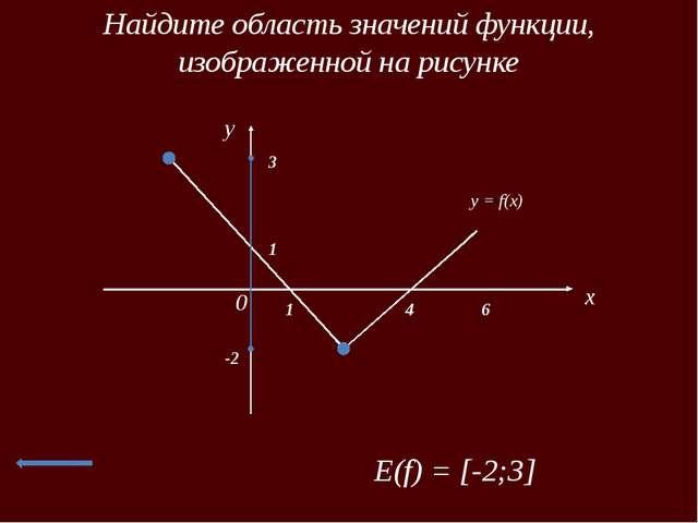 Найдите область значений функции, изображенной на рисунке x 0 1 1 4 6 3 Е(f)...