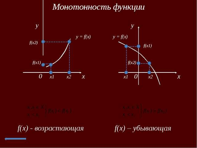 Наибольшее значение функции x 0 y y = f(x) x x0 M= f(x0) f(x)