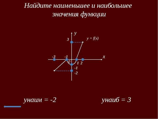 Выпуклость функции x 0 y y = f(x) x 0 y y = f(x) y = f(x) – выпукла вниз на [...