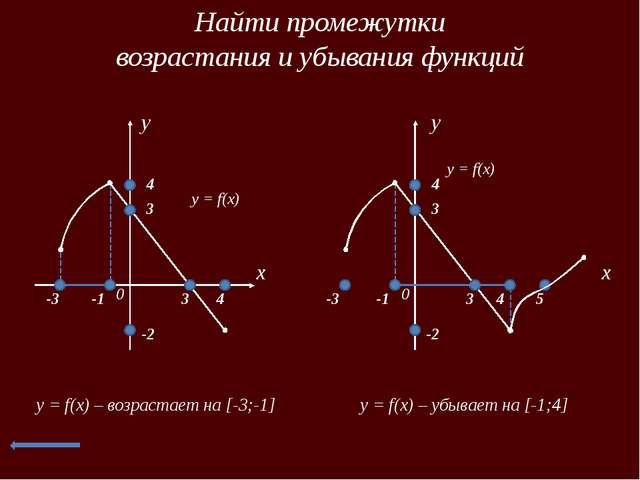 Непрерывность функции x 0 y y = f(x) x1 x2 y = f(x) – непрерывная на [x1; х2 ]
