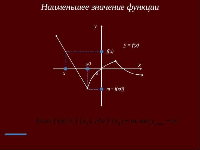 Итог урока Задание: Прочитать график функции x 0 y y = f(x) 1 -1 2 5 -5 -2 7 -7