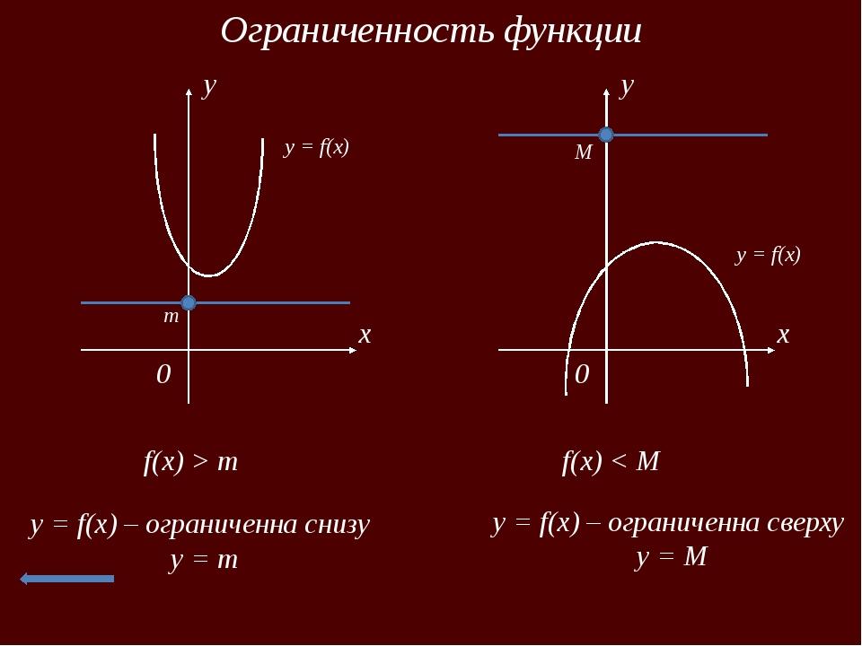 Найдите наименьшее и наибольшее значения функции x 0 y y = f(x) 1 2 -1 -1 -3...