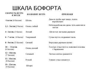 ШКАЛА БОФОРТА СКОРОСТЬ ВЕТРА В М/СЕК НАЗВАНИЕ ВЕТРА ПРИЗНАКИ