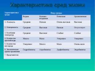Характеристика средыВид среды Водная Наземно-воздушнаяПочвенная Организм