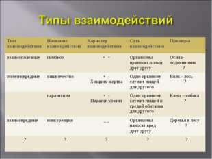 Тип взаимодействияНазвание взаимодействияХарактер взаимодействияСуть взаим