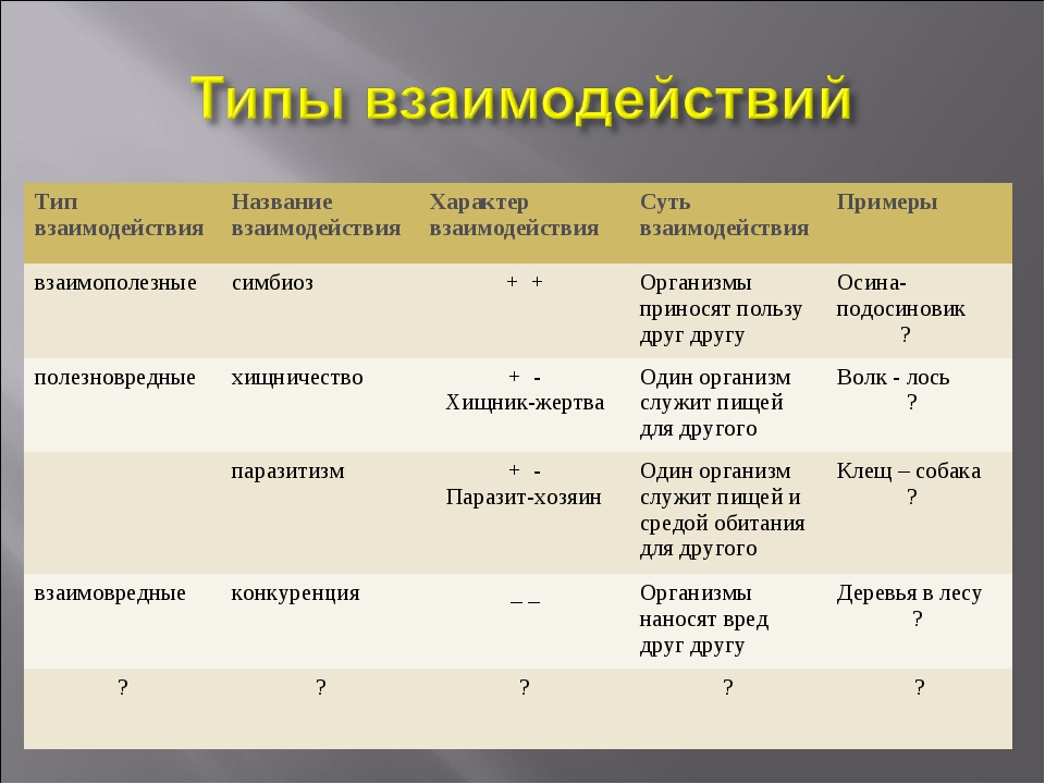Тип взаимодействияНазвание взаимодействияХарактер взаимодействияСуть взаим...