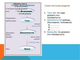 Схема текста-рассуждения Тезис (то, что надо доказать или опровергнуть). Дока