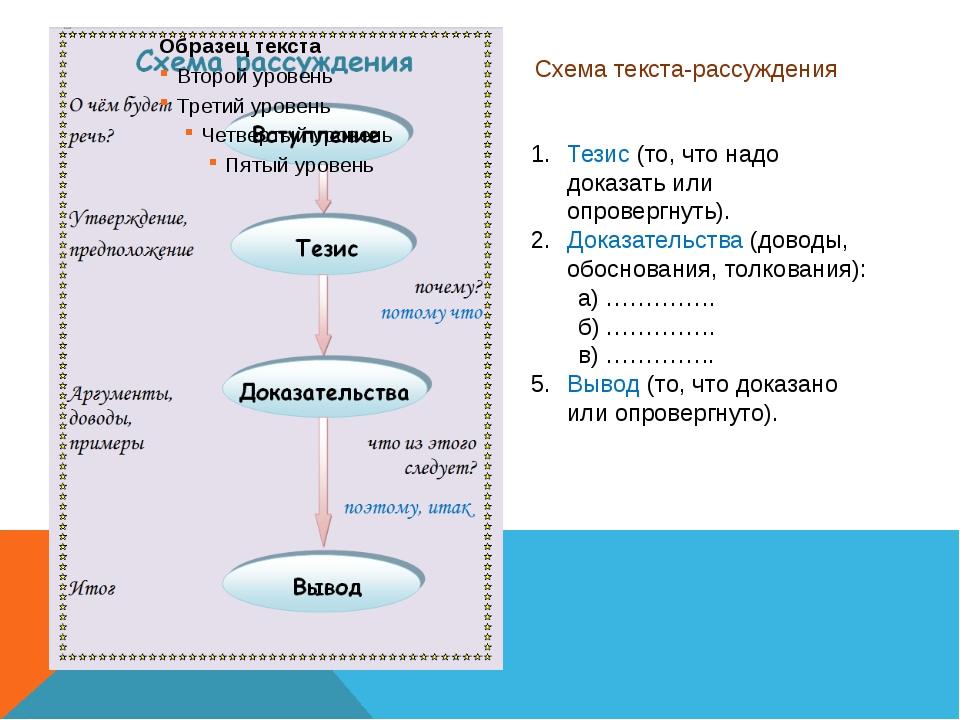 Схема текста-рассуждения Тезис (то, что надо доказать или опровергнуть). Дока...