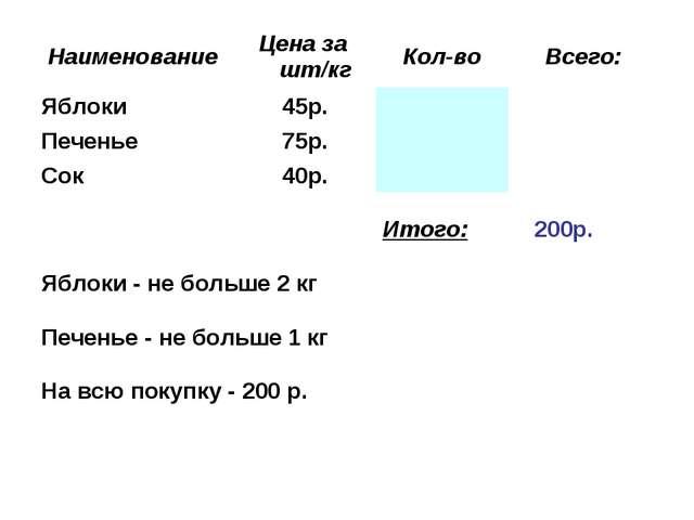 НаименованиеЦена за шт/кгКол-воВсего: Яблоки 45р.  Печенье 75р.  С...