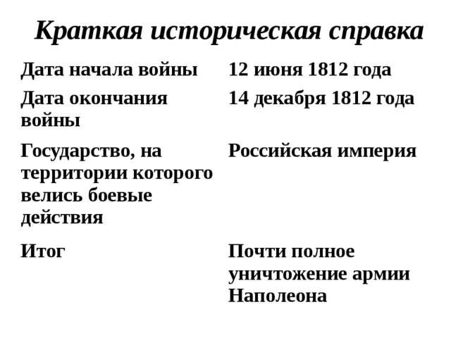 Краткая историческая справка Дата начала войны 12 июня 1812 года Дата окончан...