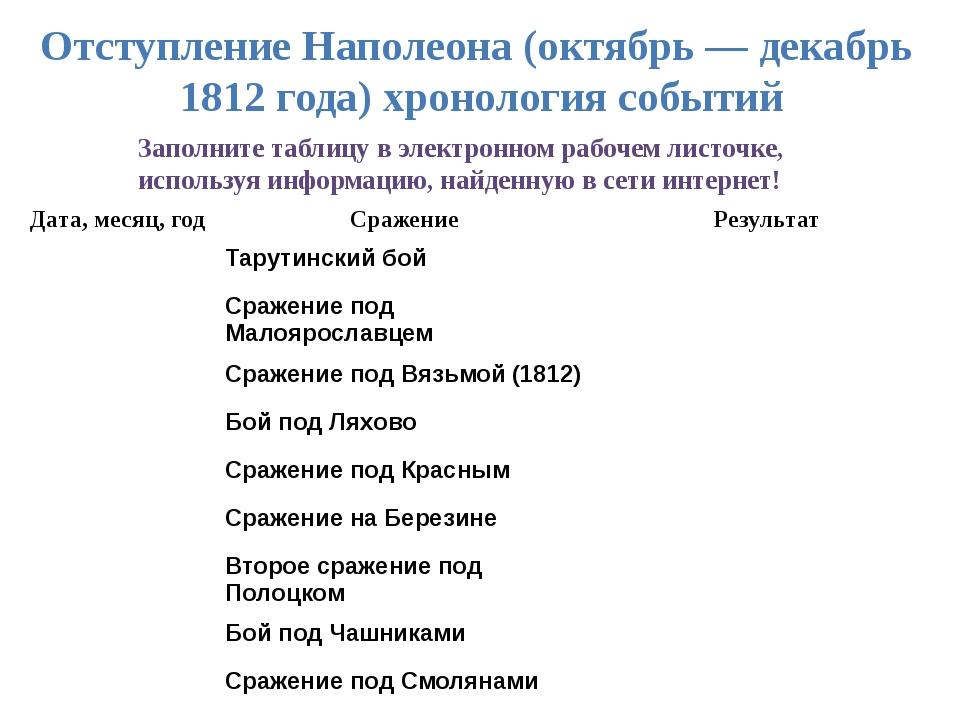 Отступление Наполеона (октябрь— декабрь 1812 года) хронология событий Заполн...