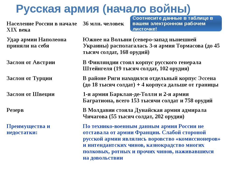 Русская армия (начало войны) Соотнесите данные в таблице в вашем электронном...