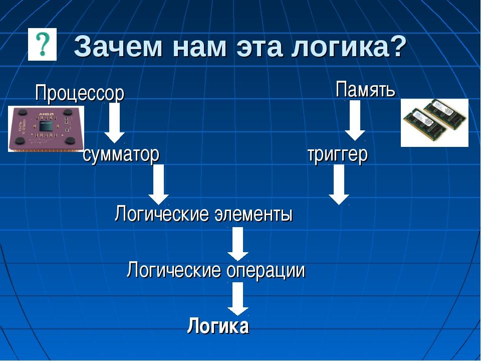 Зачем нам эта логика? Процессор Память сумматор триггер Логические элементы Л...