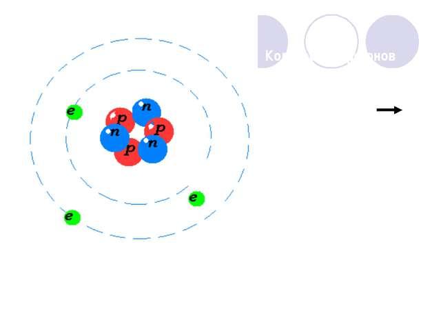 Количество протонов равно количеству электронов атом нейтрален Атом, потерявш...